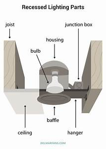 Recessed Lighting Guide  How To Select Housing And Trim