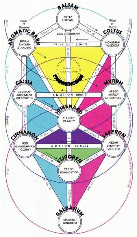 kabbalah a introduction avraham aromatherapy the kabbalistic sefirot blends