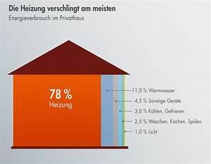 Www Mein Eigenheim De : heizenergie sparen bedeutet co2 sparen wie das geht ~ Lizthompson.info Haus und Dekorationen