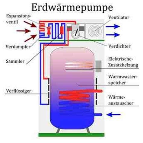 sole wasser wärmepumpe kosten sole wasser w 228 rmepumpe voraussetzungen effizienz ratgeber