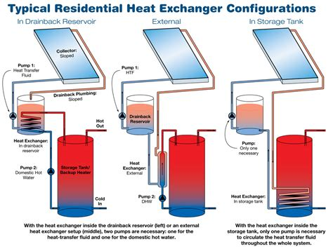 4 vacuum hose drainback solar water systems home power magazine