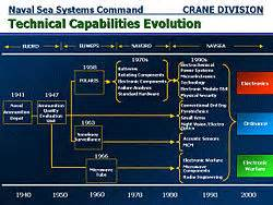 Electronic Components Chart Naval Surface Warfare Center Crane Division Wikipedia