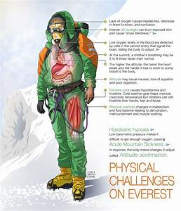 18 Best Mayo On Everest Images On Pinterest