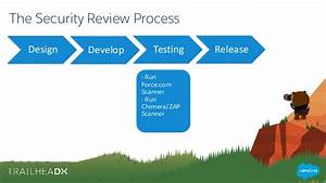 An Insider U0026 39 S Guide To The Appexchange Security Review