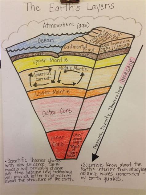 diagram earth s layers foldable labels earth s
