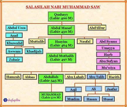 Hingga nabi adam as, sehingga dengan mengetahui silsilahnya nabi saw. Silsilah Nabi Muhammad Saw - Pohon Keluarga Rasulullah Saw / Silsilah dan keluarga rasulullah ...
