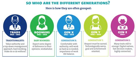 Millennials In The Workforce Who Are They And What Do