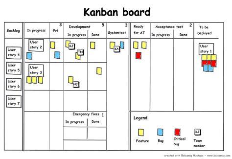 kanban card kanban the next step in the agile evolution walk the walk