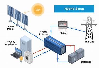 Battery Hybrid Solar Setup Storage System Setups