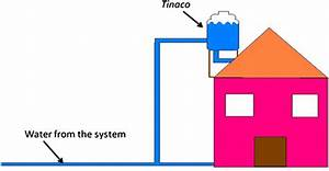 Diagram Of Tinaco With Access To System And House