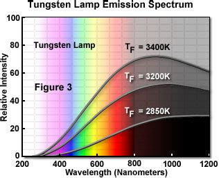 molecular expressions microscopy primer light  color
