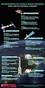 Achievements of China's space program since 18th CPC ...