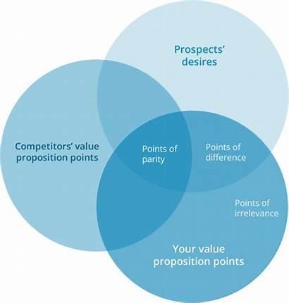 Proposition Value Framework Points Create Competitive Optimization