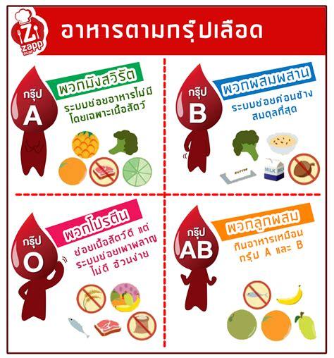 อาหารตามกรุ๊ปเลือด   Zappnuar.com