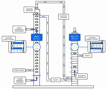 Column Distillation Process Still Bubble Plates Stills