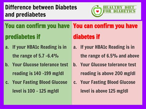 difference  diabetes