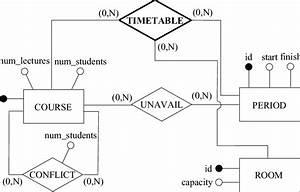 Er Diagram Of The Database Schema For The University