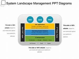 System Landscape Management Ppt Diagrams