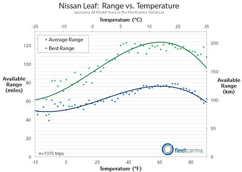 range weather why do electric cars in cold weather extremetech