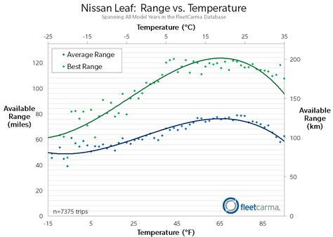 electric range for the nissan leaf chevrolet volt in cold weather