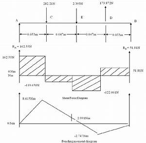 shear force and bending moment diagrams download With load shear force and bending moment diagrams assignment help
