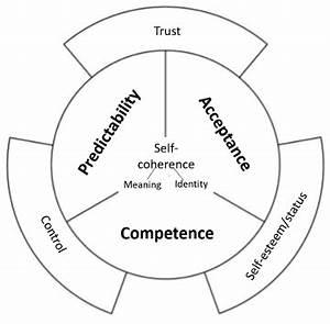 La personnalité se développe autour de trois besoins ...