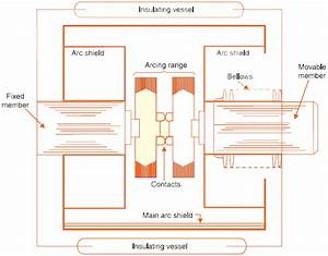 Vacuum Circuit Breaker Construction And Working Principle