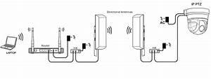 Ip Wireless Directional Antenns