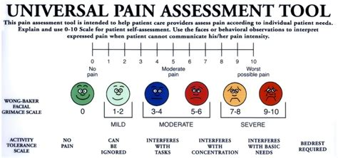 chronic caper pain scales