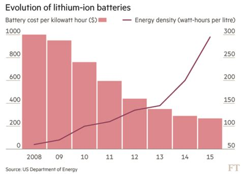 33+ Tesla Car Battery Life Expectancy Gif