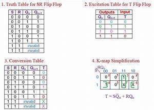 Conversion Of Flip Flops