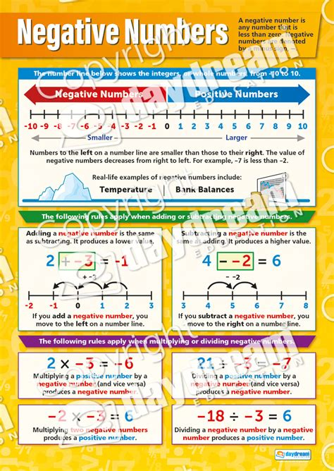 negative numbers maths poster