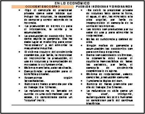 Insurgent Resumen by Patria Insurgente 187 Cosmovisi 243 N Andina