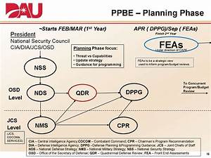 Department Budgeting Planning Programming Budgeting And Execution Ppbe