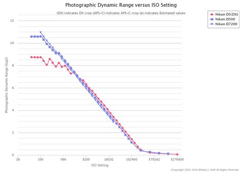 nikon d500 photographic dynamic range nikon rumors