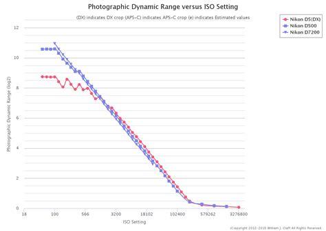 nikon d610 dynamic range nikon d500 photographic dynamic range nikon rumors