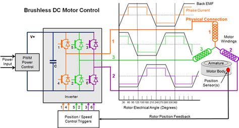 electric drives brushless dc and reluctance motors description and applications