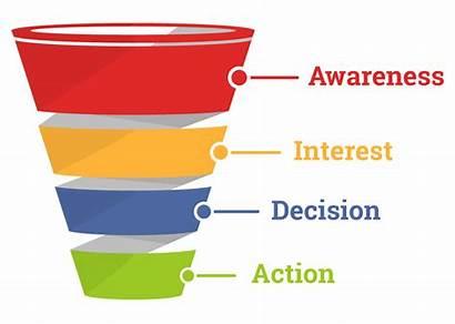 Marketing Funnel Sales Does Strategy Digital