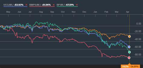 azioni banche cronologia   crollo italia salva