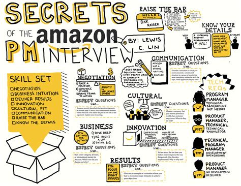 cheat sheet interview amazon manager lin lewis pm slideshare january featured