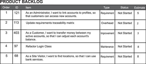product backlog template your product backlog and scrum dummies