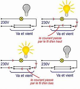 Le Va Et Vient : va et vient sch ma astuces pratiques ~ Dailycaller-alerts.com Idées de Décoration