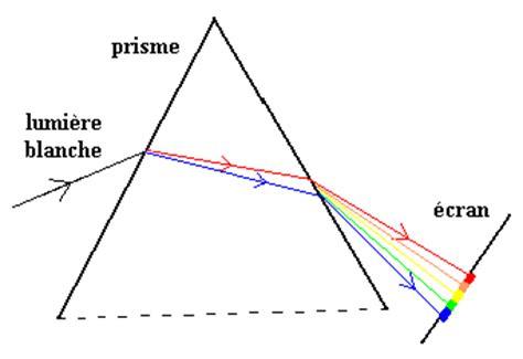 le a incandescence definition le a incandescence definition 28 images d 233 finition gt index de rendu des couleurs irc d