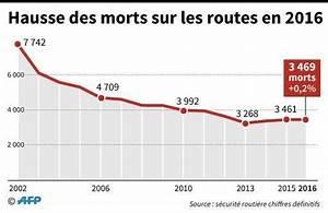 Mortalité Routière 2017 : en 2016 la mortalit routi re a poursuivi sa hausse la croix ~ Maxctalentgroup.com Avis de Voitures