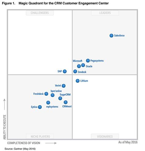 gartner magic quadrant service desk gartner reports customer service technologies zendesk blog