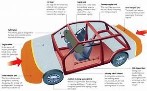Car Crash  Force Diagram Car Crash