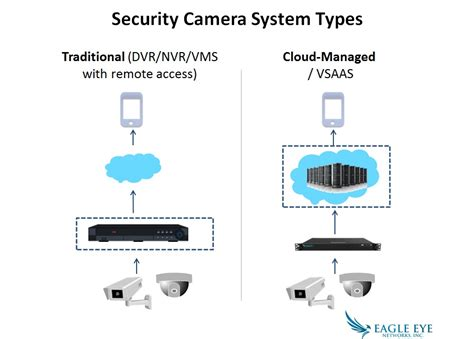 security camera system  practices cyber safe
