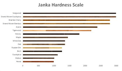 wood flooring janka rating learn the janka hardness scale