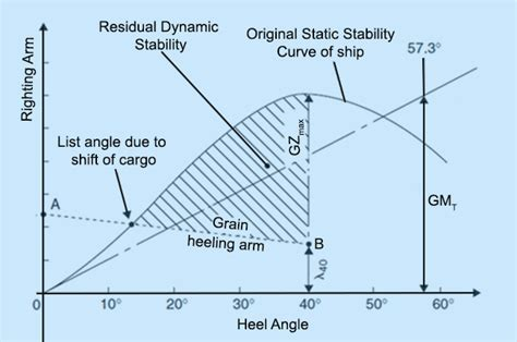 Ship Stability by Ship Stability What Makes A Ship Unstable