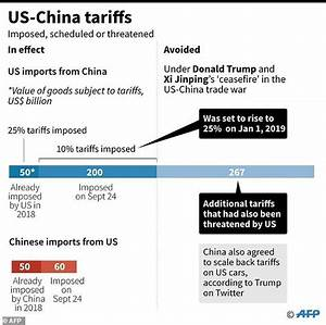 China vows quick trade moves, Trump upbeat | Daily Mail Online